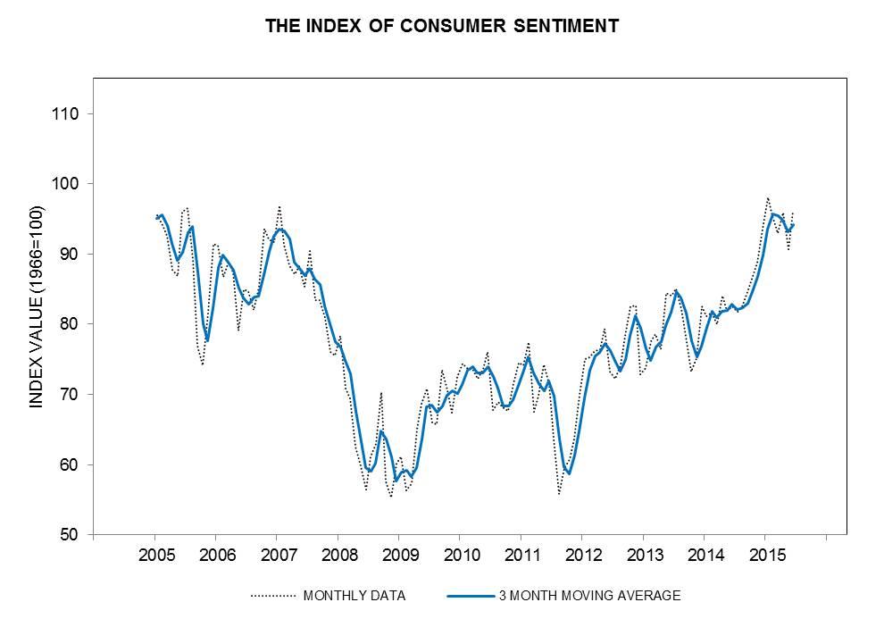 UMich Index of Consumer Sentiment