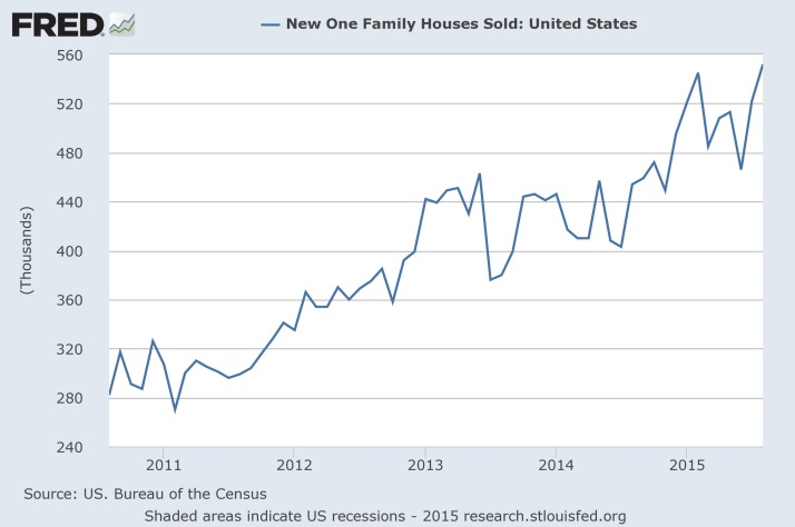 FRED - New One Family Houses Sold (US)