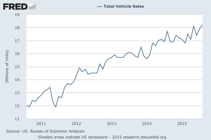 FRED - Total Vehicles Sold (US)