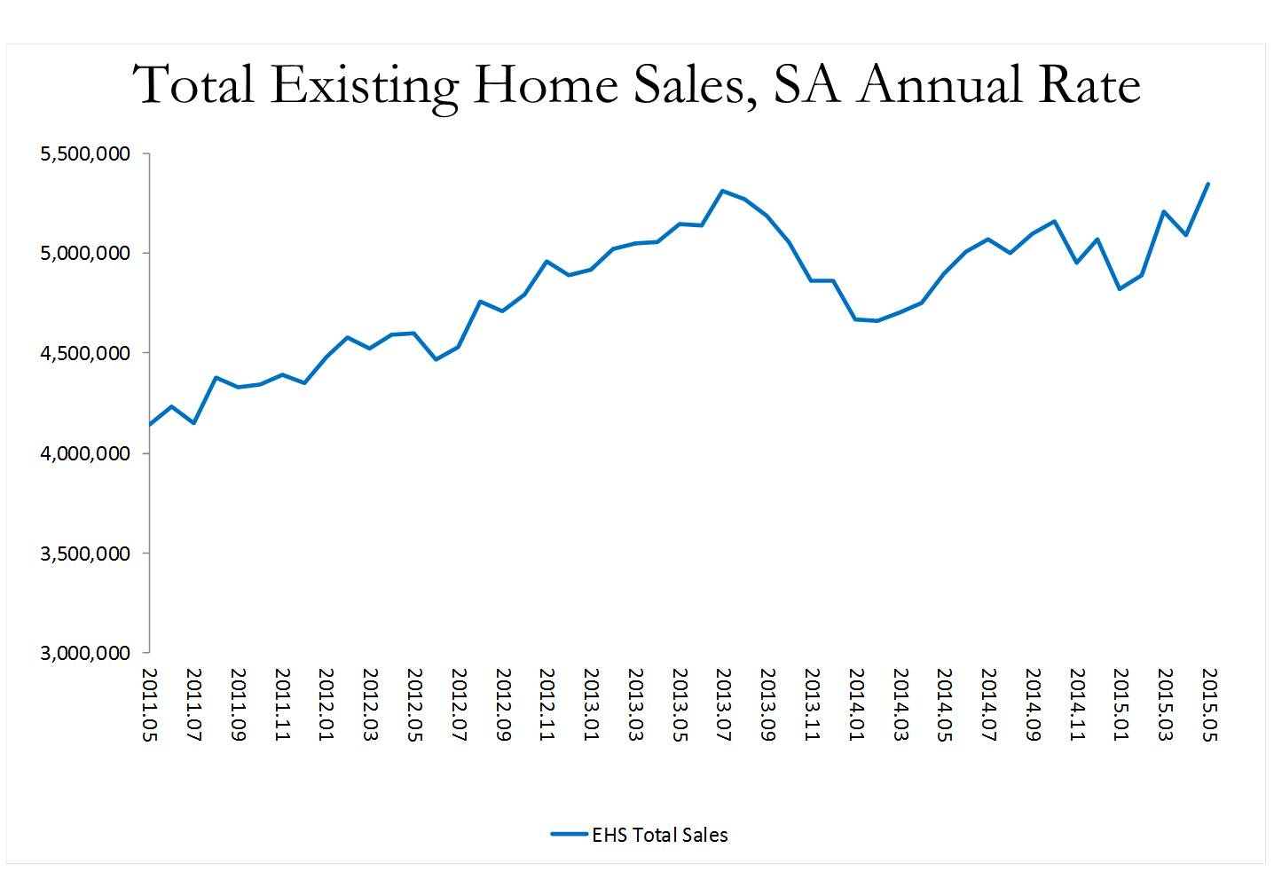 NRA Total Existing Home Sales